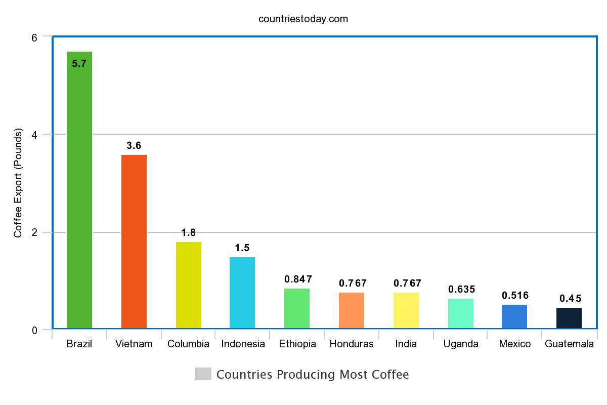Countries Producing Most Coffee