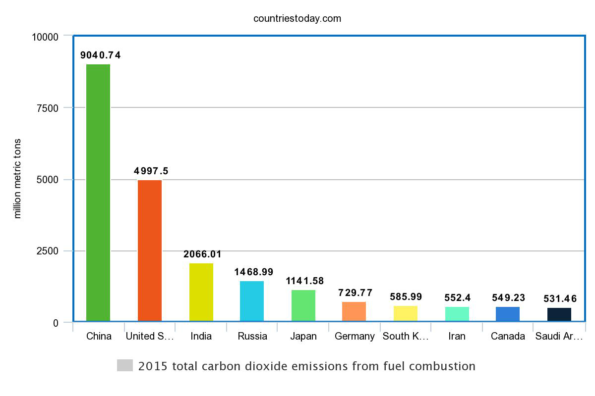 2015 total carbon dioxide emissions from fuel combustion