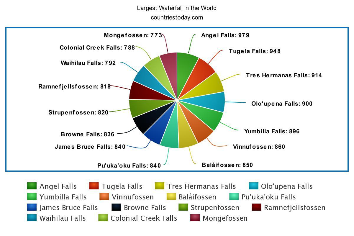 Tres Hermanas Falls: The third highest falls