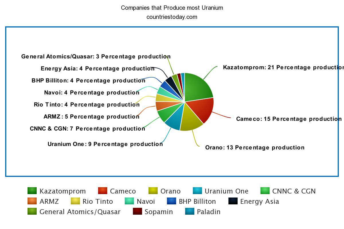 Companies that Produce most Uranium