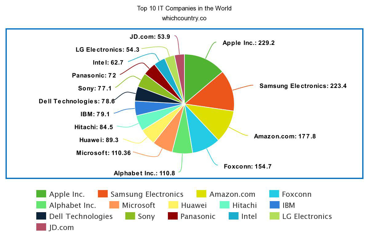 Top 10 IT Companies in the World