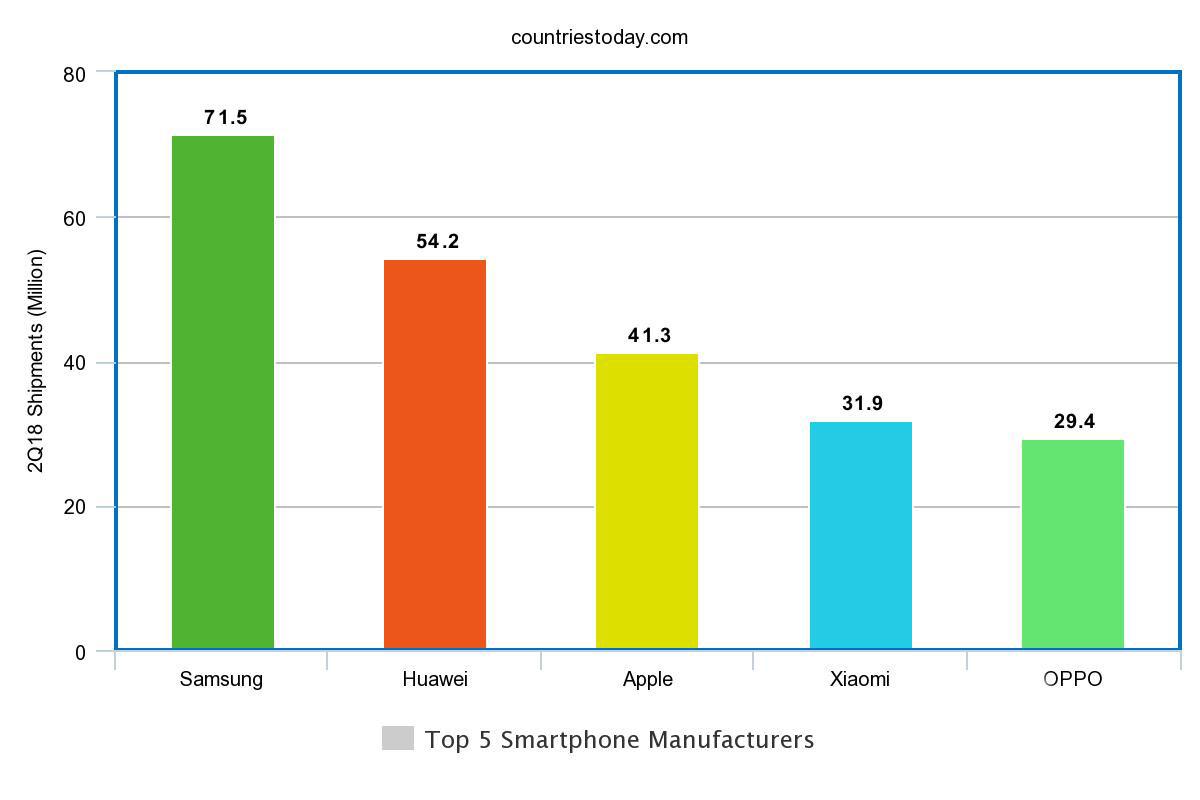 Top 5 Smartphone Manufacturers
