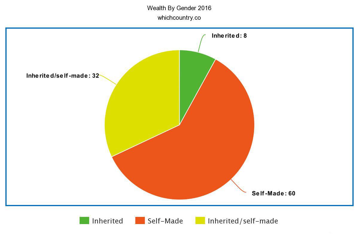 Wealth By Gender 2016