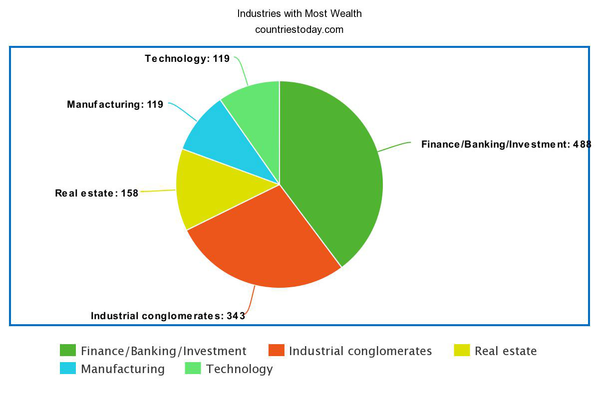 Industries with Most Wealth
