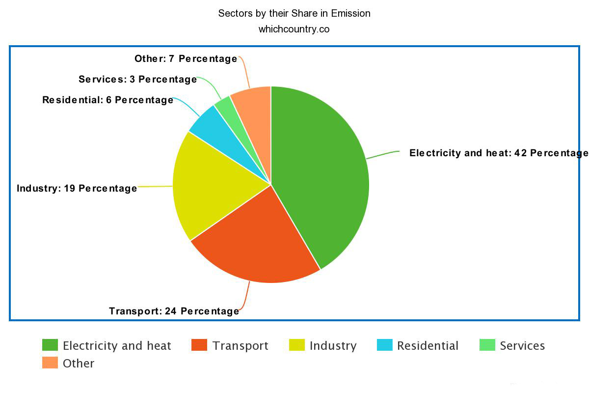 Sectors by their Share in Emission