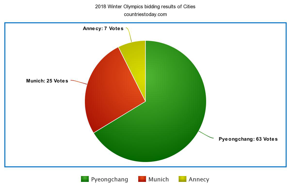 2018 Winter Olympics bidding results