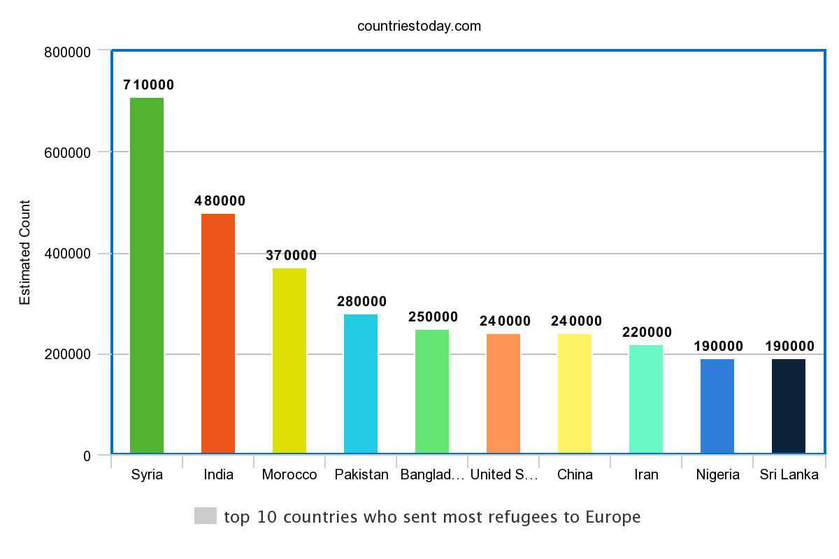 top 10 countries who sent most refugees to Europe