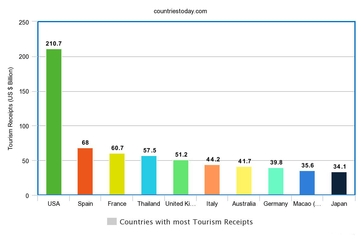 Countries with most Tourism Receipts