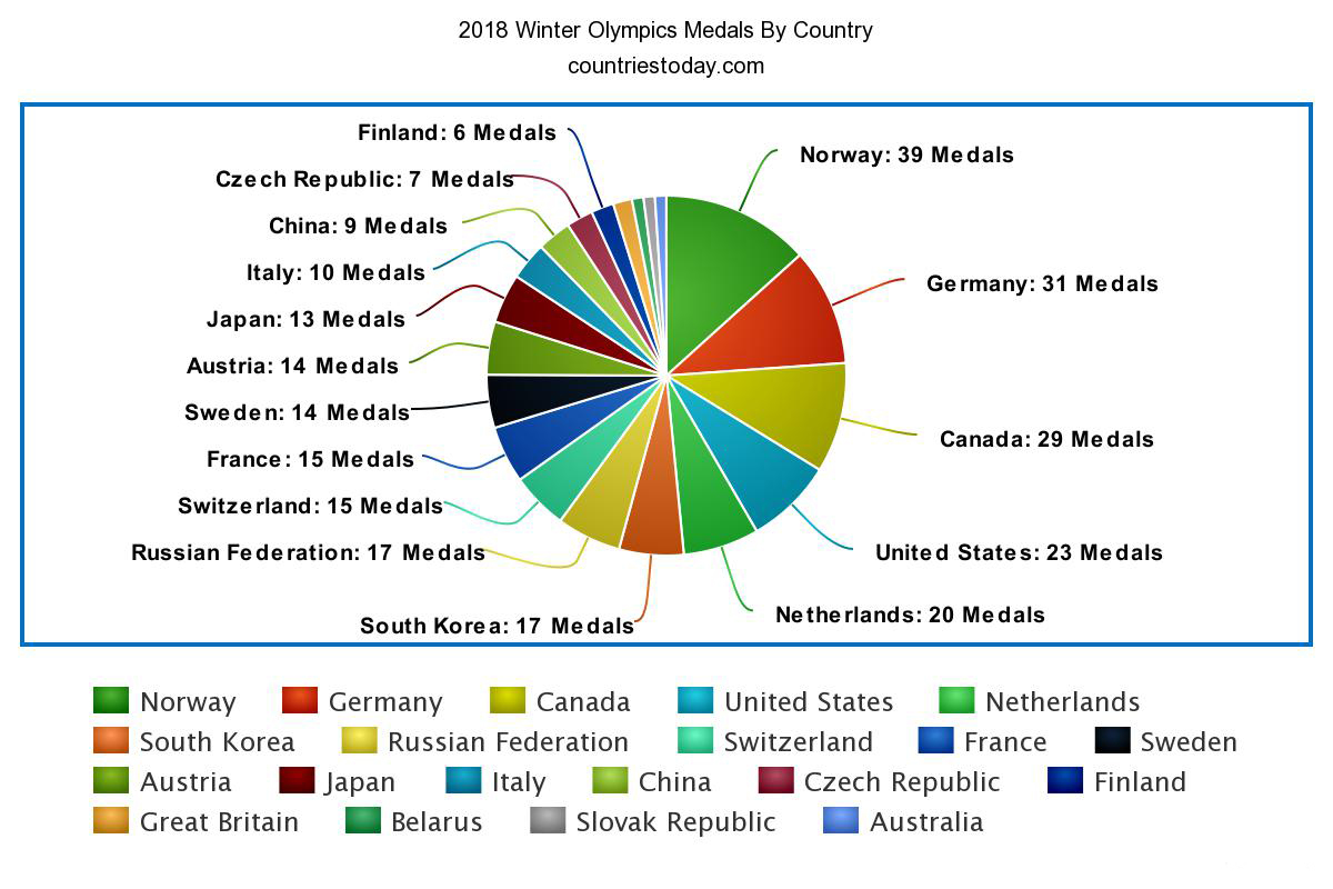 2018 Winter Olympics Medals By Country