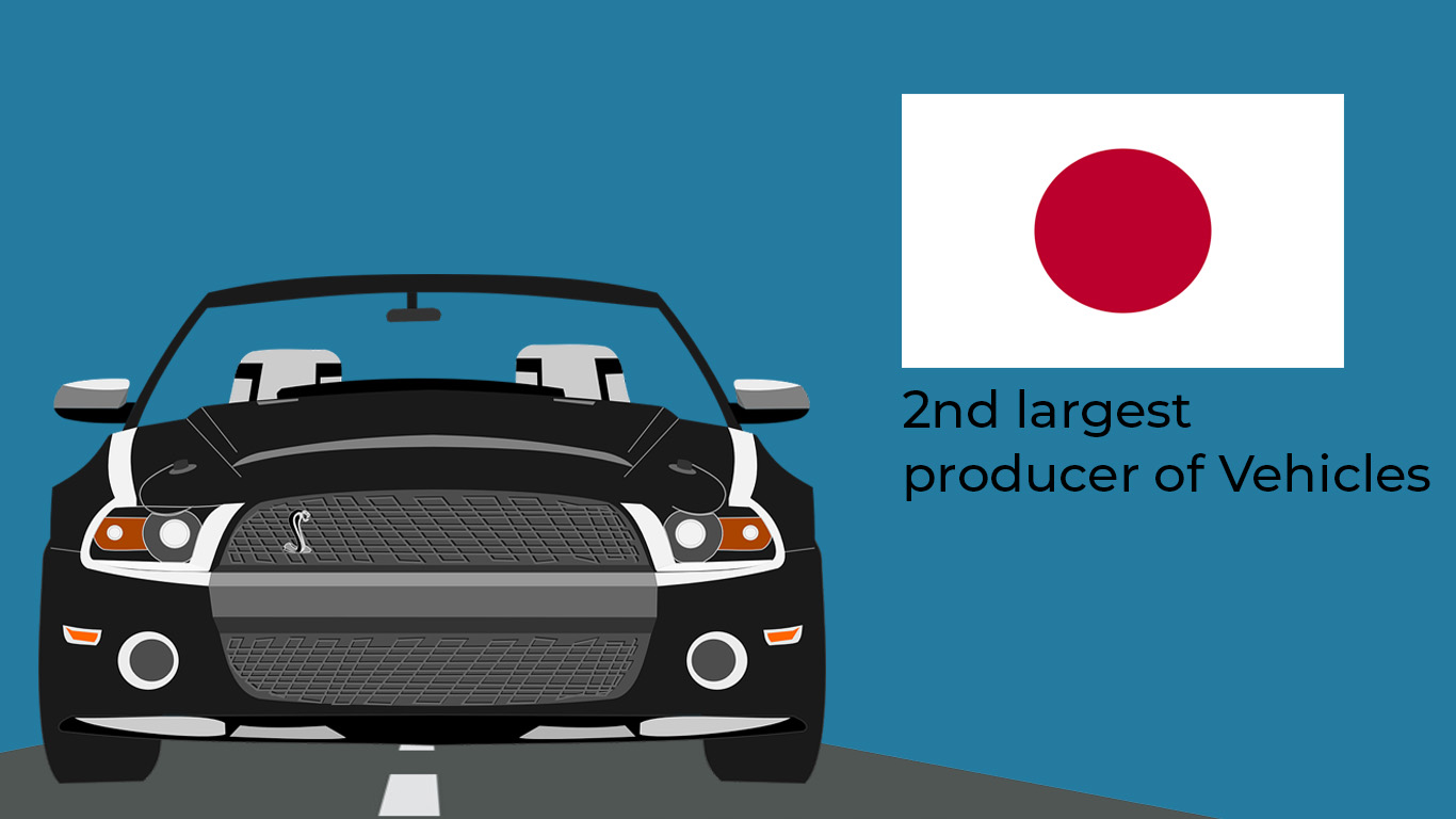 Japan: 2nd largest auto manufacturer