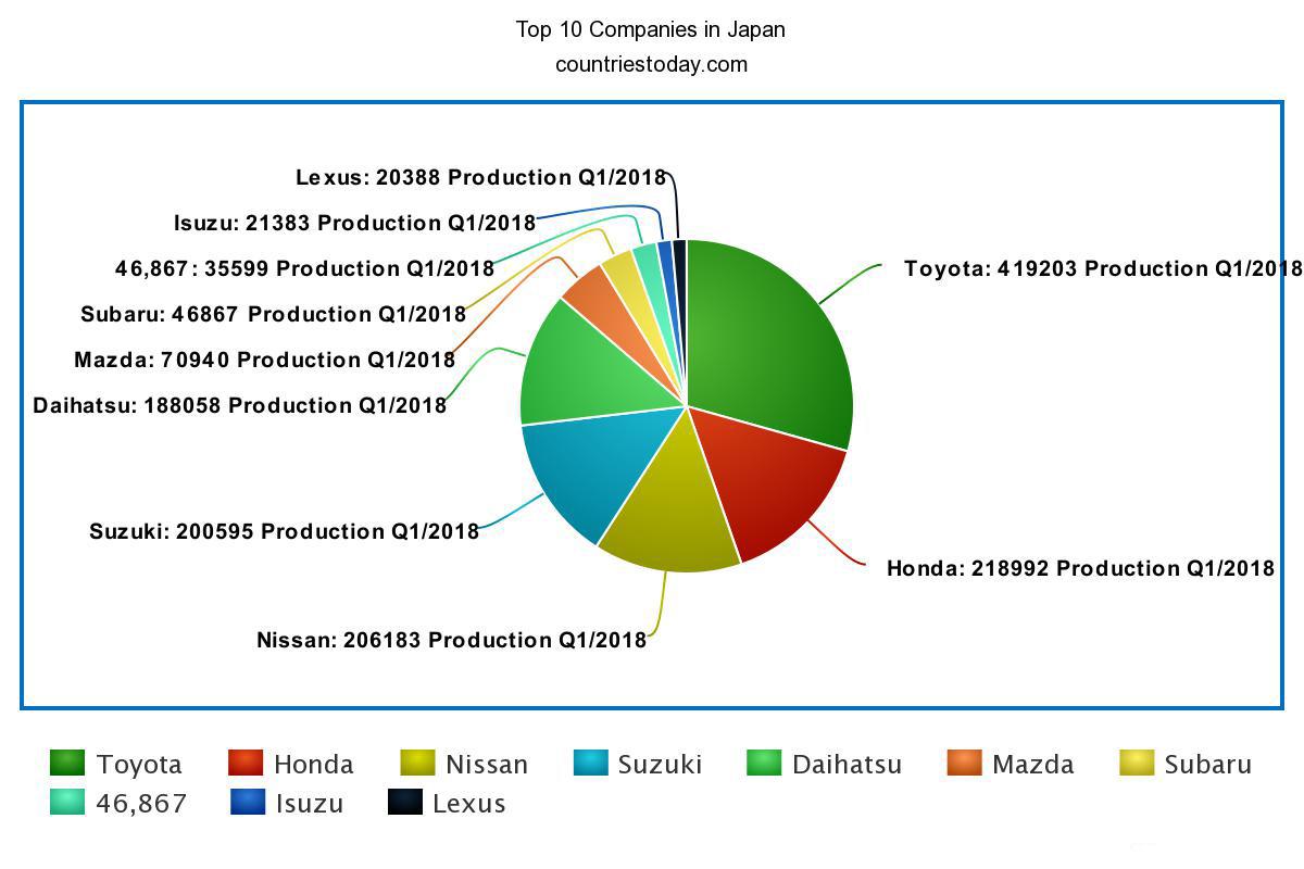 Top 10 Companies in Japan