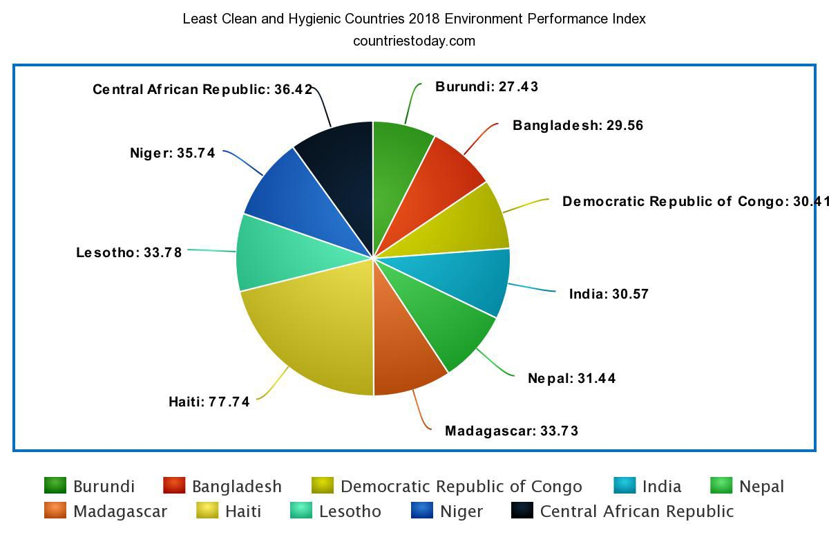 Least Clean and Hygienic Countries 2018 Index