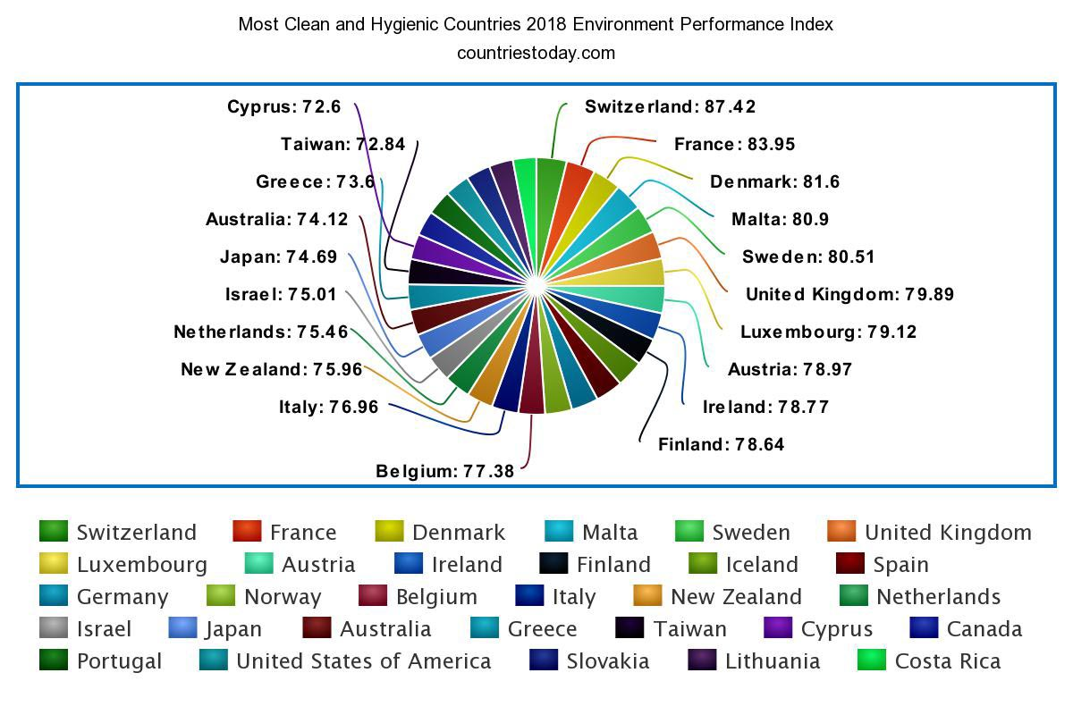 Most Clean and Hygienic Countries 2018 Index