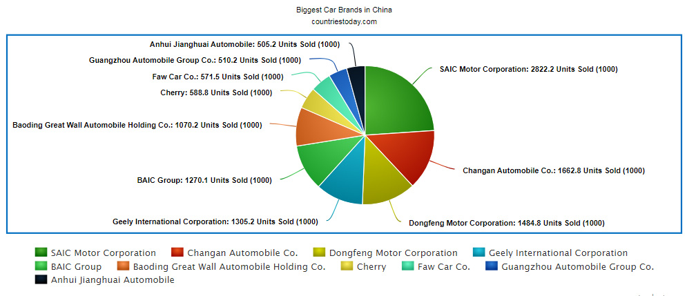 Biggest Car Brands in China