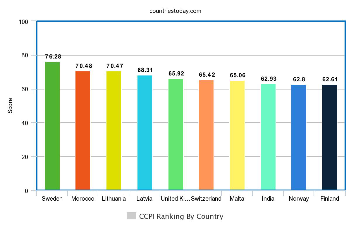 CCPI Ranking By Country