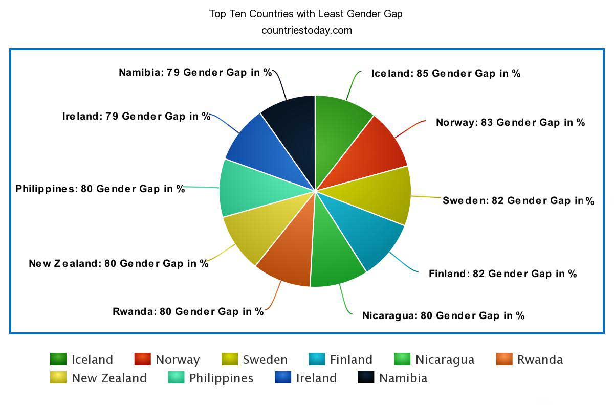 Top Ten Countries with Least Gender Gap