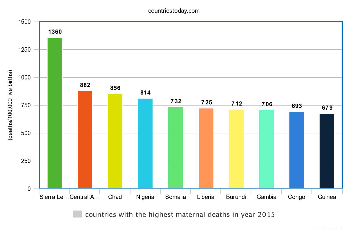 countries with the highest maternal deaths