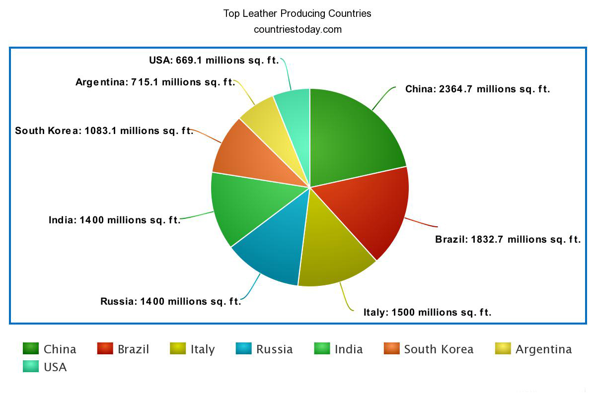 Top Leather Producing Countries