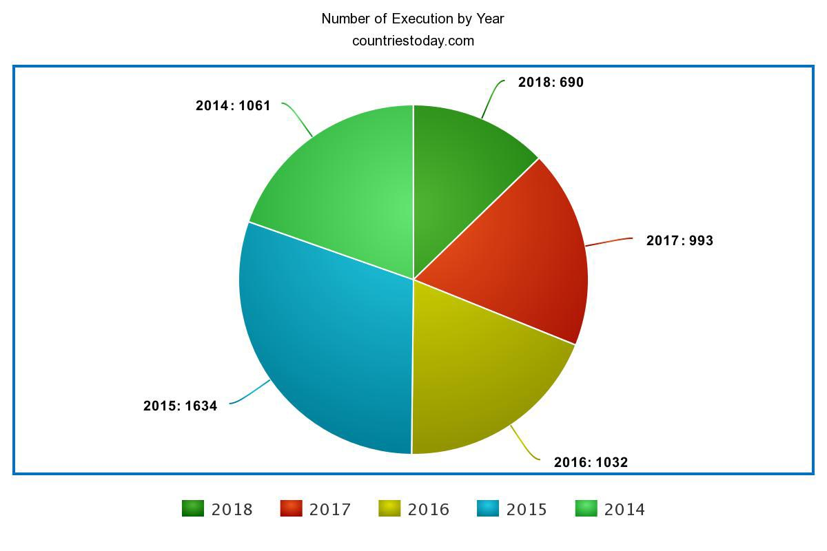 Number of Execution by Year